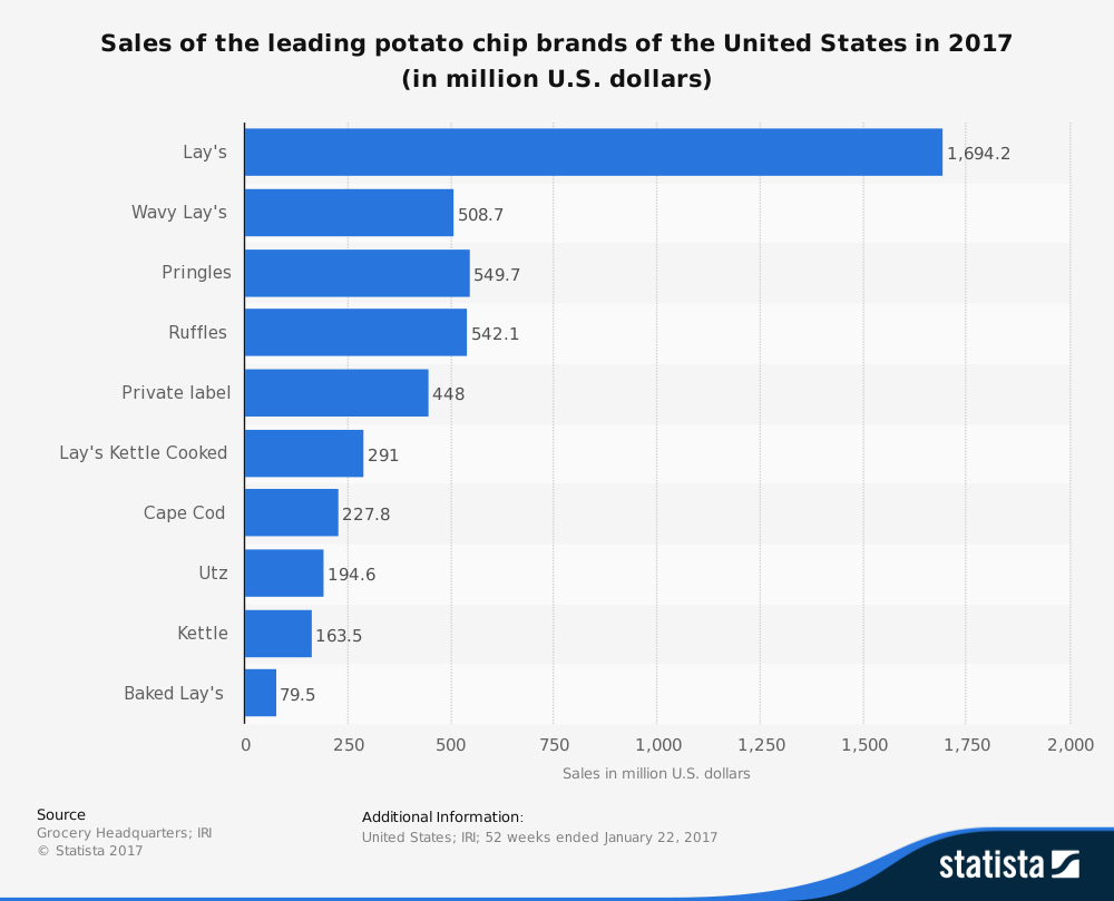 statistic_id188222_sales-of-the-leading-potato-chip-brands ...